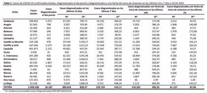 Castilla y León se sitúa con la mayor Incidencia Acumulada a 7 días de todo el país