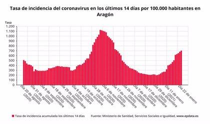 Aragón confirma 771 nuevos casos de la COVID-19, 513 en la provincia de Zaragoza
