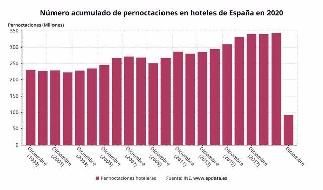 Número anual de pernoctaciones hoteleras en España hasta 2020