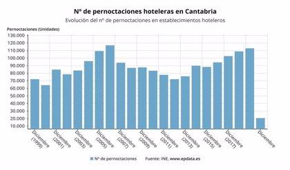 Las pernoctaciones en hoteles cántabros caen un 81,7% en diciembre