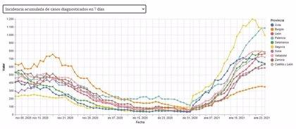 La incidencia a 7 días del conjunto de CyL desciende por primera vez desde el 31 de diciembre