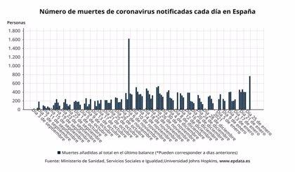 Sanidad notifica 93.822 nuevos casos de COVID-19, el récord en un fin de semana, con la incidencia casi en 900