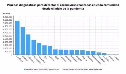 Extremadura ha realizado más de 576.000 pruebas diagnósticas desde el inicio de la epidemia