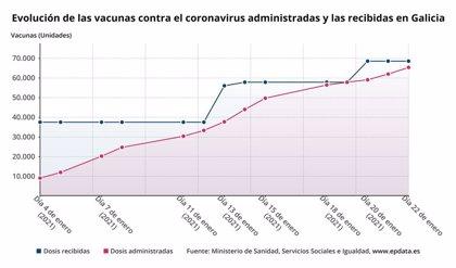 Galicia administra el 97,5 por ciento de las 68.605 dosis de la vacuna recibidas, según Sanidad