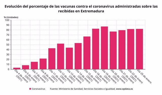 Evolución del porcentaje de las vacunas contra el coronavirus administardas sobre las recibidas en Extremadura