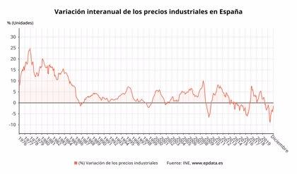 Los precios industriales moderan su caída en diciembre hasta el 1,4% y suman 19 meses de descensos