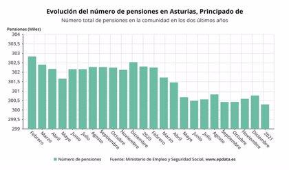 La pensión media de jubilación se sitúa en 1.422 euros en enero en Asturias