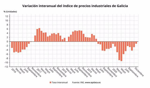 Precios industriales gallegos al cierre de 2020