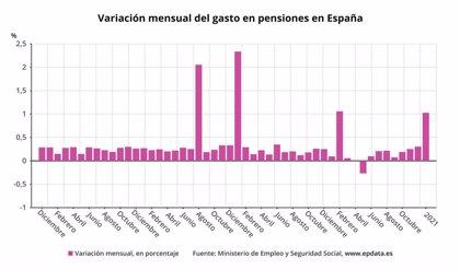 La pensión media en Galicia sube un 3,27% hasta los 874,7 euros en enero, aunque se mantiene por debajo de la media