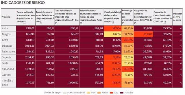 Cuadro con los principales indicadores de riesgo del coronavirus en Castilla y León.