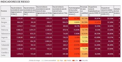 La incidencia acumulada aumenta en CyL aunque son varias las provincias con descensos