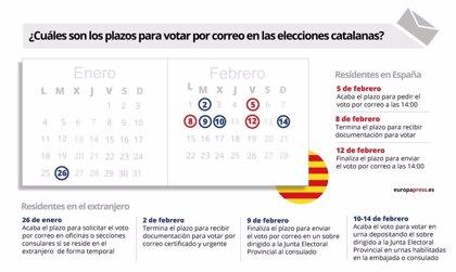 Voto por correo elecciones Cataluña 2021: qué plazos hay, quién puede solicitarlo y otras dudas frecuentes