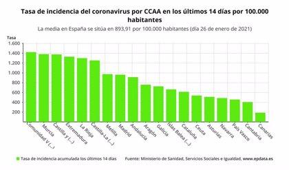 Aragón confirma 554 nuevos casos de la COVID-19 en 24 horas y una positividad del 15,35%
