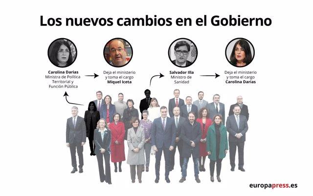 Infografía con los nombramientos de ministros anunciados por Pedro Sánchez el 26 de enero