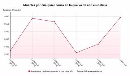 La pandemia deja un exceso de muertes de 2.190 personas hasta el 10 de enero en Galicia