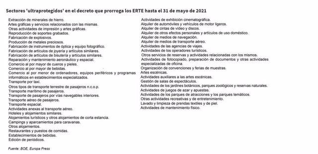 Listado de sectores 'ultraprotegidos' en la prórroga de los ERTE hasta el 31 de mayo de 2021