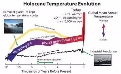 El CO2, clave para las temperaturas más cálidas en 10.000 años