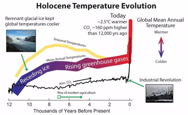 Esta imagen muestra la evolución de la temperatura durante la era del Holoceno y algunos de los mecanismos clave responsables del aumento de la temperatura durante los últimos 12.000 años.