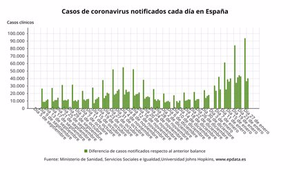 Cvirus.- Sanidad notifica 40.285 nuevos casos y 492 muertes por COVID-19, mientras la incidencia alcanza 899