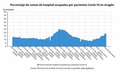 Aragón confirma 869 nuevos casos de la COVID-19, 611 en la provincia de Zaragoza