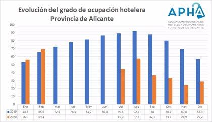 La provincia de Alicante cierra 2020 con una ocupación turística del 44,1%, más de 32 puntos menos que 2019