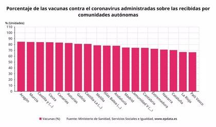 Extremadura administra el 72,7% de las dosis recibidas y 3.134 personas han completado el proceso