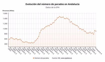 Andalucía cierra 2020 con 83.400 parados más que en 2019 y pierde 53.000 empleos