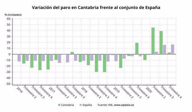 Variación del paro en Cantabria