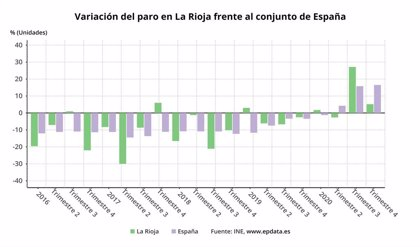 EPA.- La Rioja acaba 2020 con 900 parados más, pese al descenso del último trimestre, y con una tasa del 10,36%