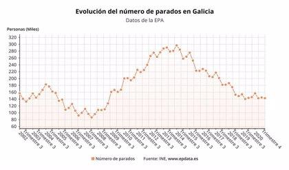Galicia es una de las tres comunidades en las que baja el paro en 2020, pero la pandemia destruye 15.000 empleos