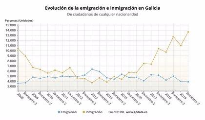 Galicia pierde 3.874 habitantes en el primer semestre de 2020, pese al saldo migratorio positivo