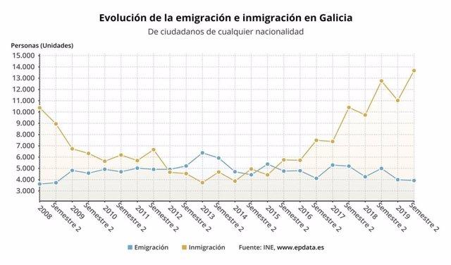 Evolución de las migraciones en Galicia