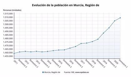 La población de la Región crece un 0,38% en la primera mitad de 2020, el tercer mayor aumento por comunidades