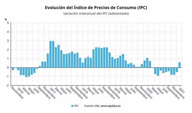 Evolució de l'IPC avançat fins el gener del 2021 (INE)