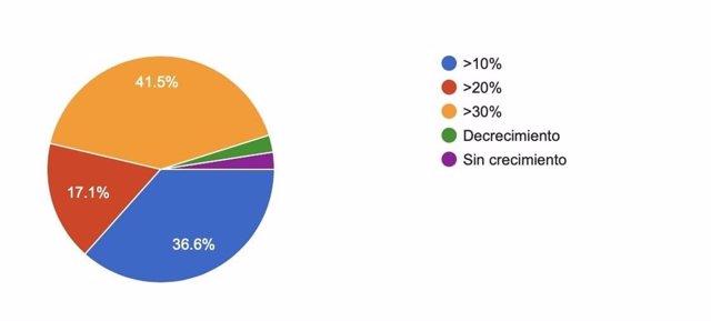 Datos extraídos del último estudio de Prestashop