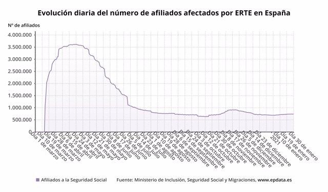 Evolución del número de afiliados por ERTE en España hasta el 30 de enero de 2021