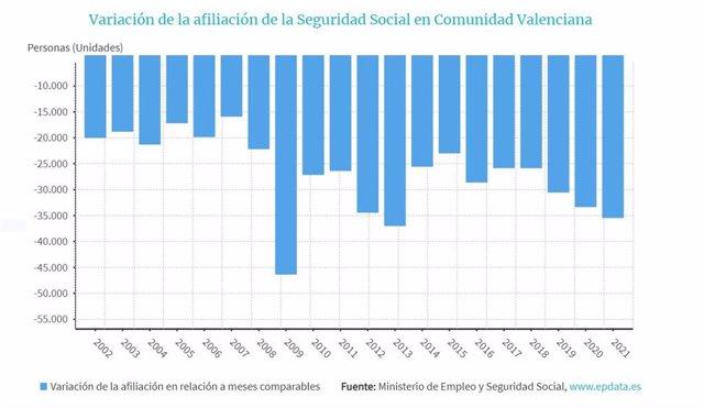 Evolución de la afiliación a la Seguridad Social en la Comunitat Valenciana