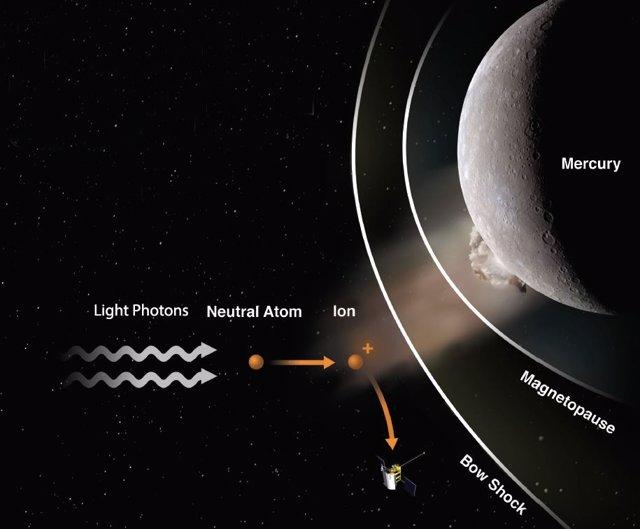 Ilustración del artista que muestra cómo MESSENGER observó el primer impacto de un meteoroide en la superficie de otro planeta.