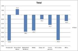 Gráfico que muestra la caída de las ventas de Comertia por sectores