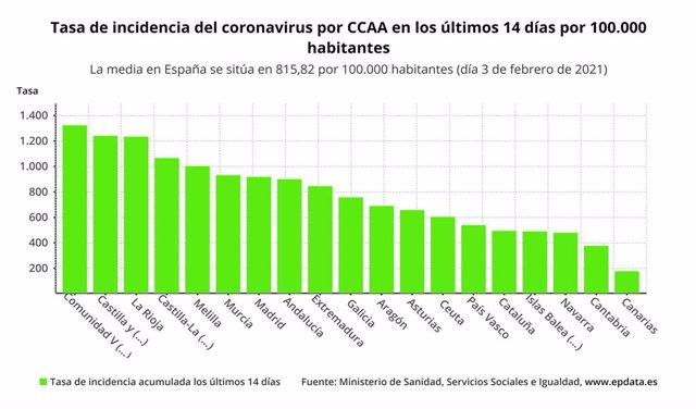 Tasa de incendencia del coronavirus por comunidad autónoma en los últimos 14 días por 100.000 habitantes.