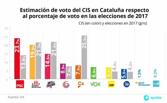 Encuesta de febrero del CIS sobre las elecciones al Parlamento de Cataluña
