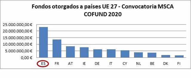 Gráfico con los fondos otorgados a países UE 27 de la Convocatoria MSCA COFUND 2020
