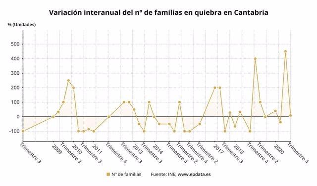Variación interanual de las familias en quiebra en Cantabria