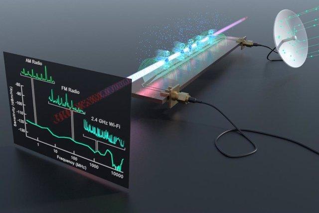 Un receptor y analizador de espectro Rydberg detecta una amplia gama de señales de radiofrecuencia del mundo real por encima de un circuito de microondas que incluye radio AM, radio FM, Wi-Fi y Bluetooth.