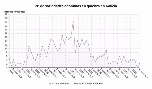 Deudores concursados en Galicia