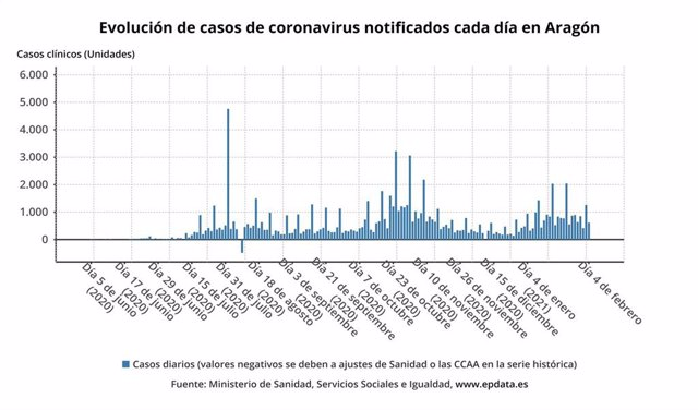 Evolución de casos de coronavirus notificados cada día en Aragón.