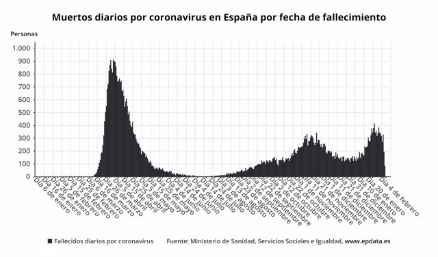 Muertos diarios por coronavirus en España por fecha de fallecimiento
