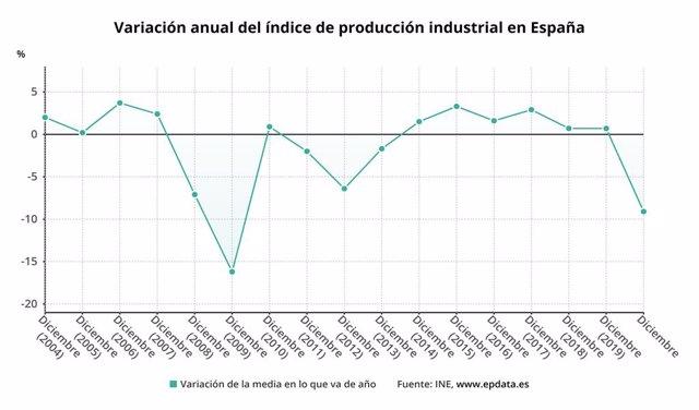 Variación anual de la producción industrial en España hasta 2020 (INE)