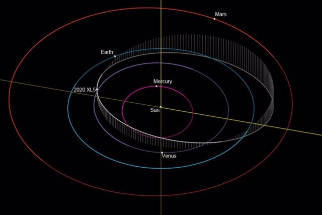 La órbita de 2020 XL5 está inclinada respecto al plano del sistema solar.
