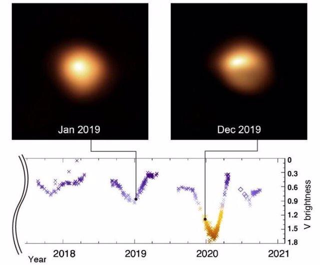 Variaciones de brillo recientes de Betelgeuse